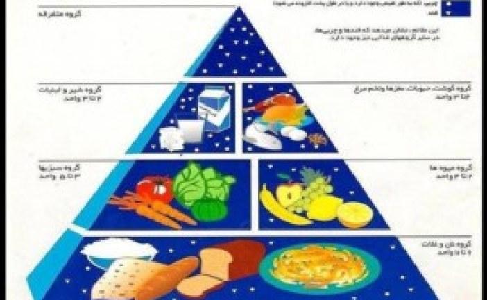 رژیم غذایی سا لم BMI