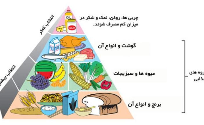 لوحه ی بهداشت ، تغذیه و ورزش دوره ی ابتدایی